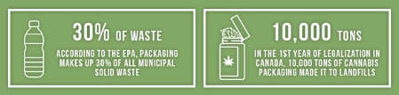 A picture of a graphic from marijuanapackaging.com illustrating how plastic waste contributes to landfills.