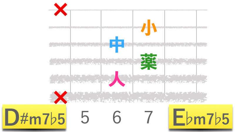 ギターコードD#m7b5ディーシャープマイナーセブンフラットファイブ|E♭m7b5イーフラットマイナーセブンフラットファイブの押さえかたダイアグラム表