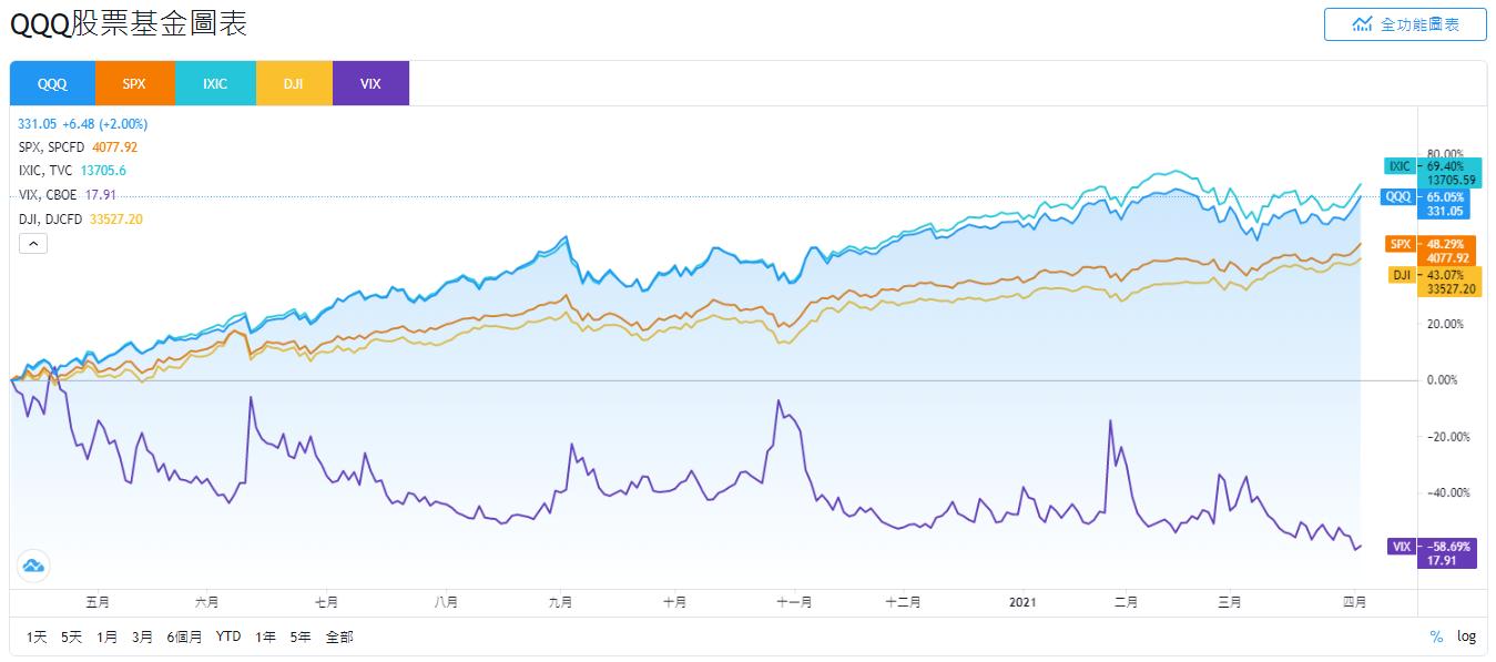 QQQ、SPX、IXIC、DJI和VIX股價走勢比較