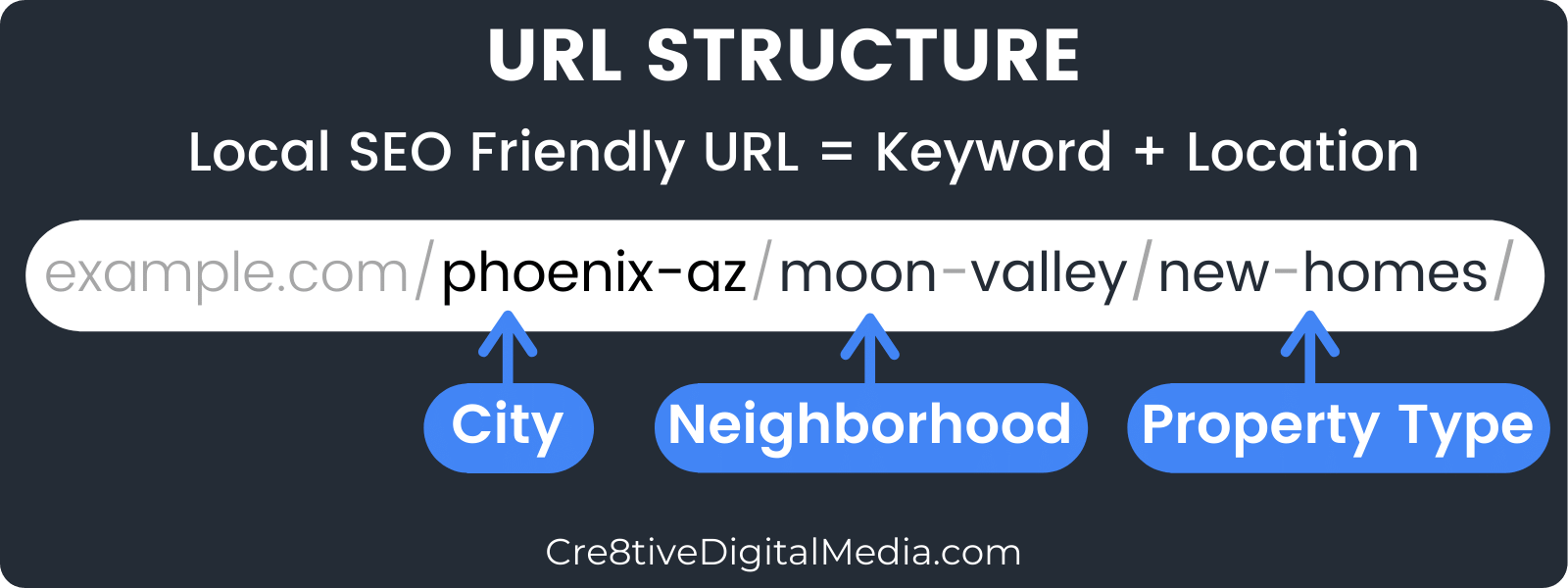 Local SEO-Friendly URL structure