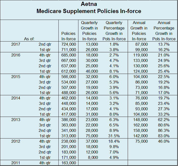 Aetna Q2 2017 Policies In-Force