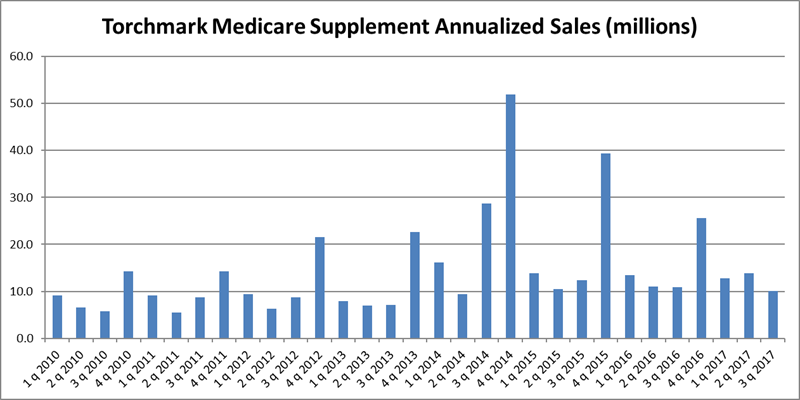 Torchmark Q3 2017 Med Supp Chart