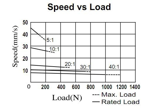 speed vs loadqvhmah