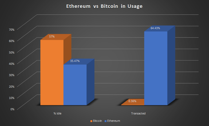 Etheruem vs Bitcoin Usage Chart