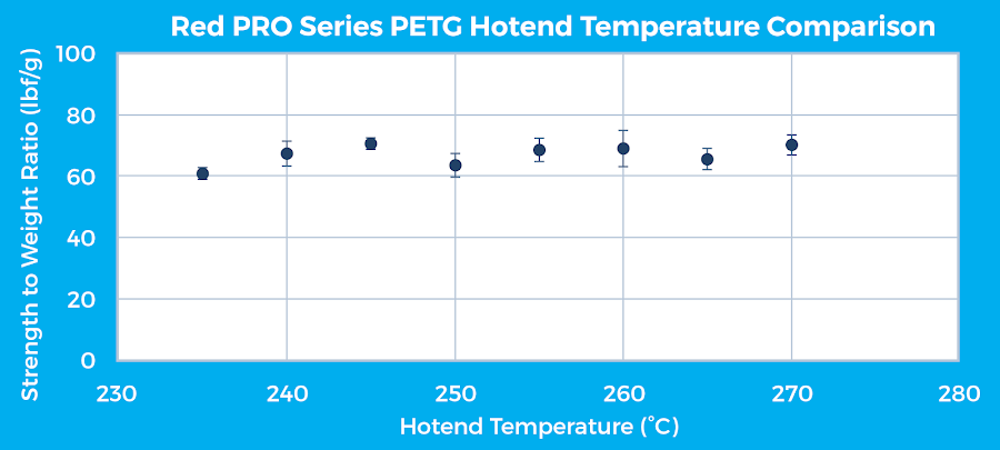 Figure 12: MatterHackers Red PRO Series PETG hotend temperature comparison for a horizontal specimen print orientation.