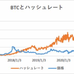 ハッシュレート分析によるビットコイン妥当価格は19,924ドル【フィスコ・ビットコインニュース】