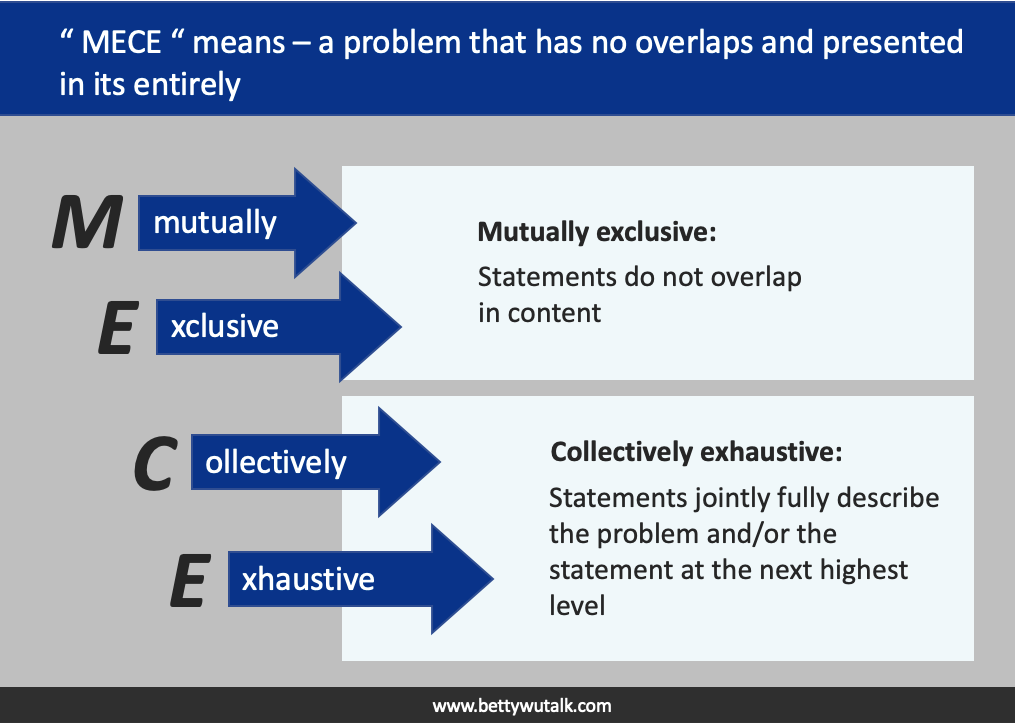 McKinsey MECE- Mutually Exclusive Collectively Exhaustive