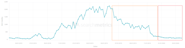 Should I invest in Search Marketing during COVID-19? - Evolved Search
