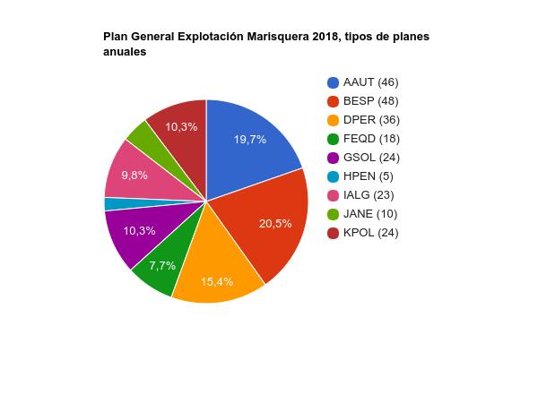 Plan general 2018