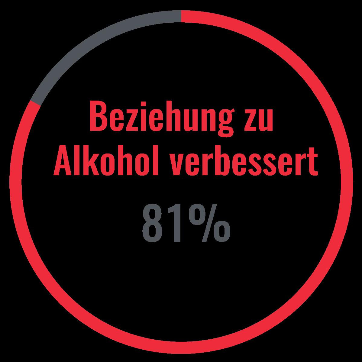 Alkohol-Pause mit Bierfreichallenge: Verbesserte Beziehung zu Alkohol durch Alkohol-Pause. Skill Bar, Grafik