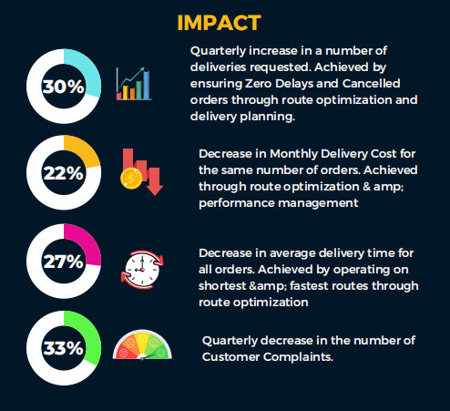impact of dispatch software