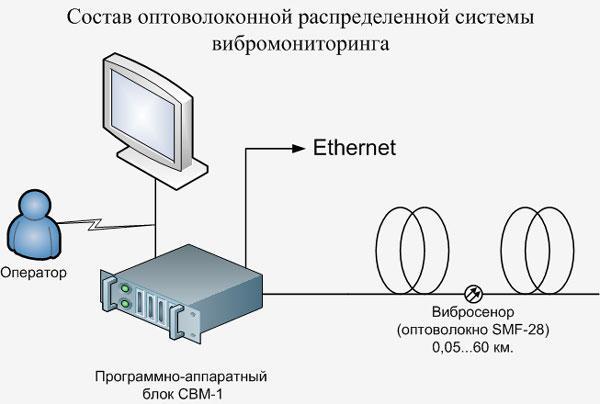 Состав оптоволоконной распределенной системы  вибромониторинга и охраны периметра ГРИФОН-1