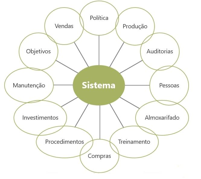 Exemplificação de um sistema