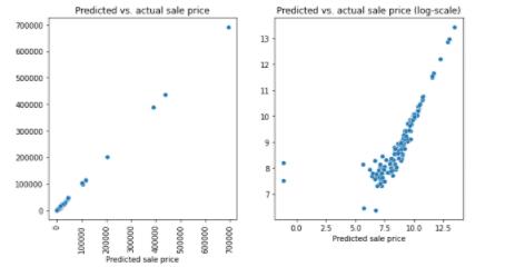 Art Blocks sales prediction data