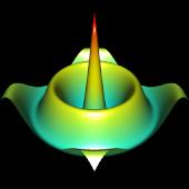 3D Functions Plotter