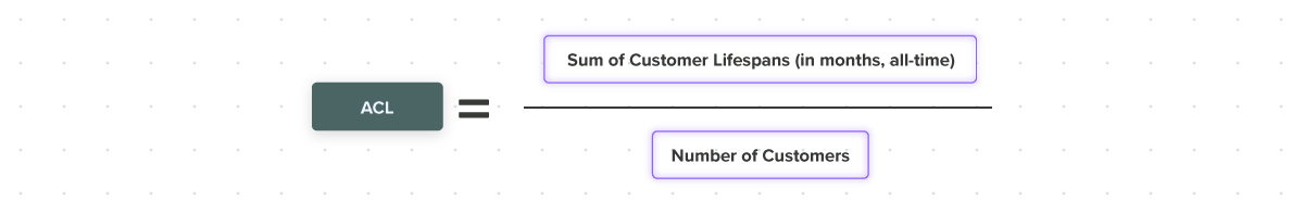 average customer lifespan