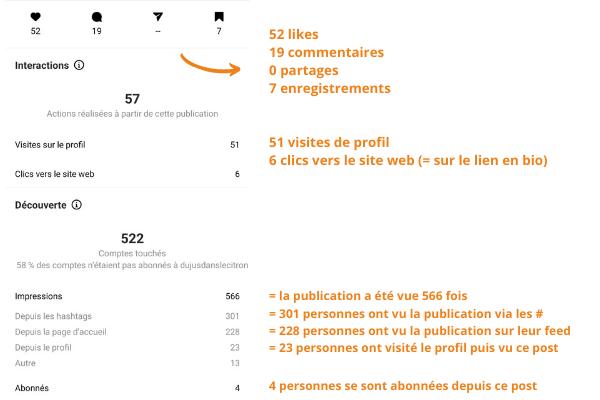Comprendre les statistiques Instagram d'un post