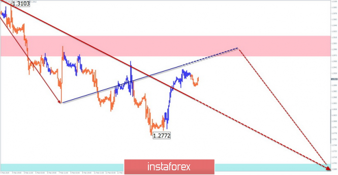 Simplified wave analysis. Overview of GBP / USD for February 19