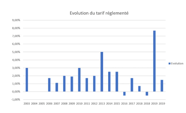 Évolution du tarif réglementé