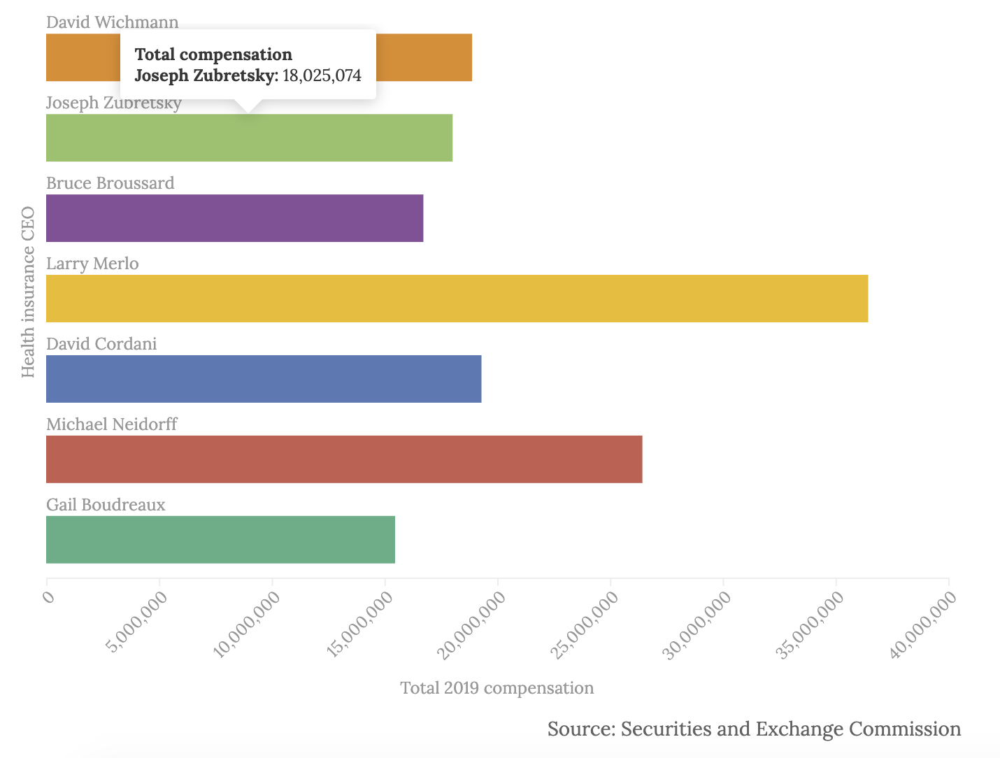 Health insurance CEOs' total 2019 compensation. Source: Securities and Exchange Commission