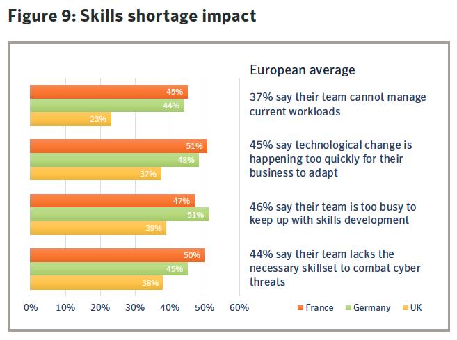 Figure 9: Skills shortage impact. Source: Symantec