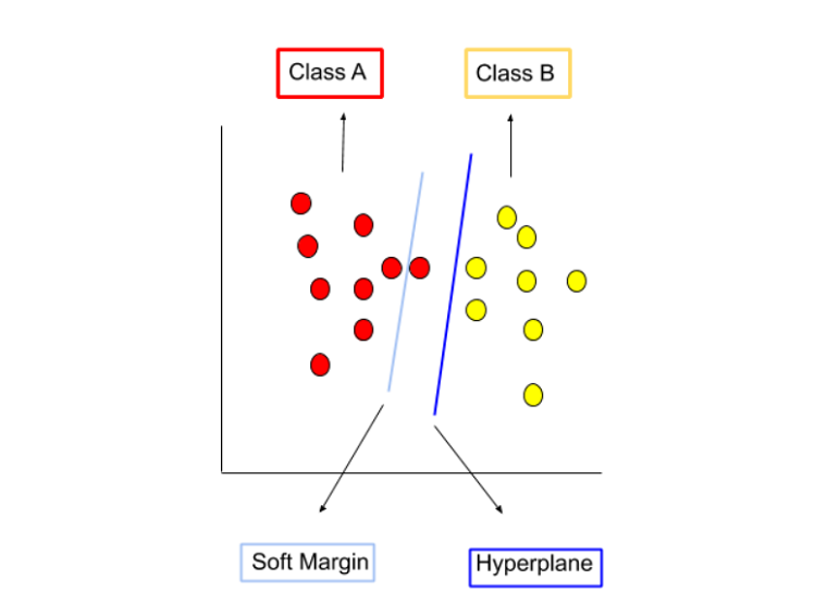 soft margin and hyperplane in the labelled linearly separable dataset