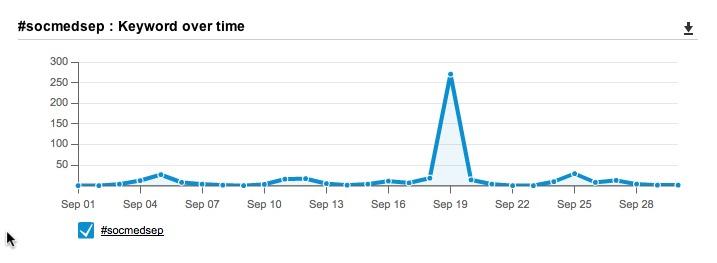 we had 271 tweets during the #SocMedSep tweet chat