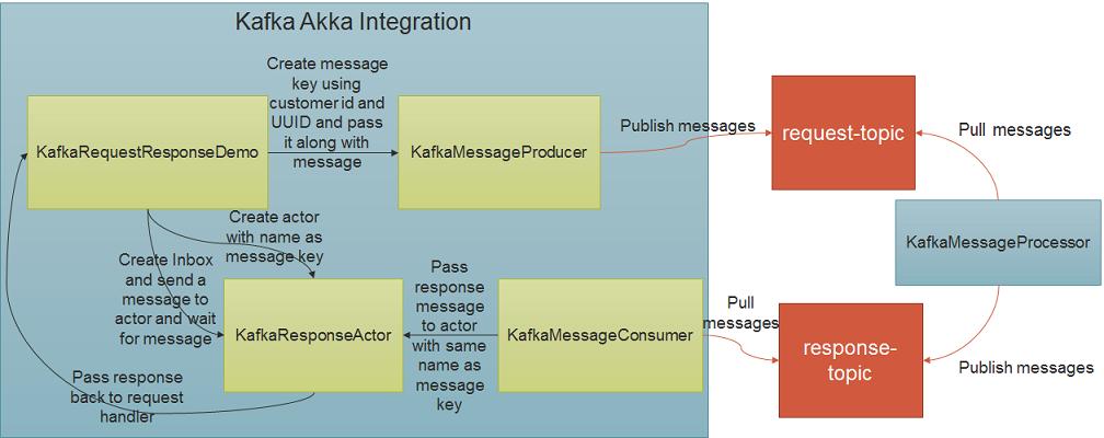 Kafka Akka Integration Application Class Diagram