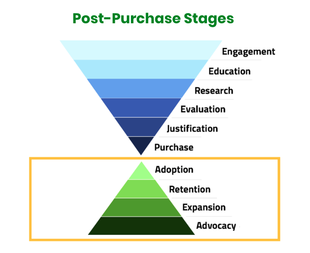 the post-purchase stages