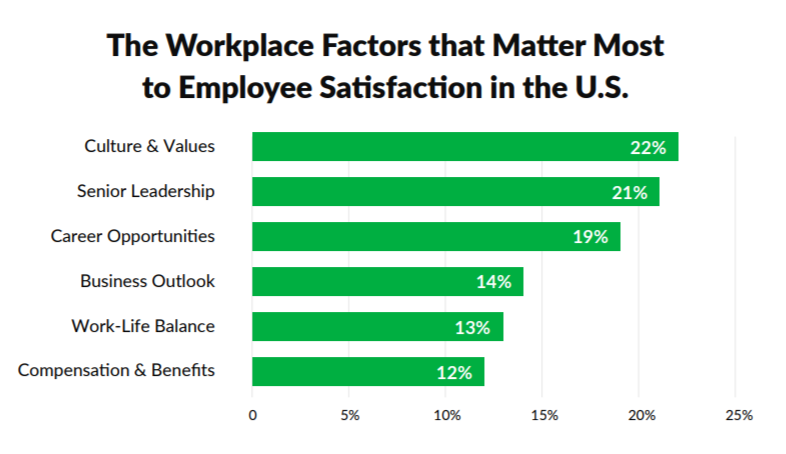The Workplace Factors that Matter Most to #EmployeeSatisfaction in the U.S.
