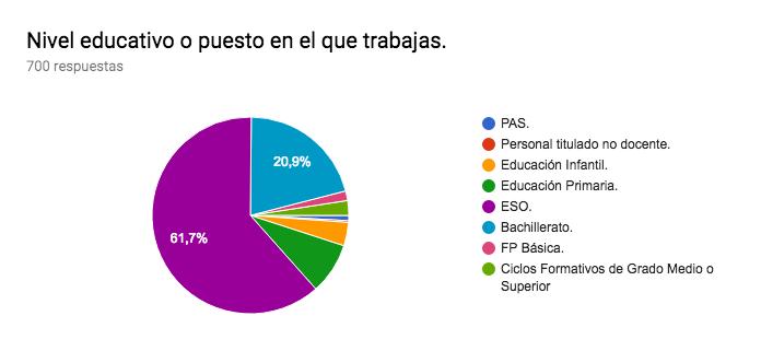 Gráfico de respuestas de formularios. Título de la pregunta:Nivel educativo o puesto en el que trabajas.. Número de respuestas:700 respuestas.