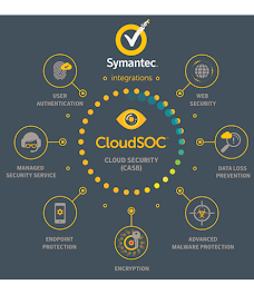 Business Case Builder for Symantec CloudSOC (CASB) and Email Security.cloud