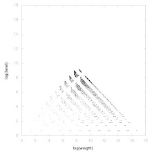 Photo: Decomposition of A035928 - decomposition into weight * level + jump
