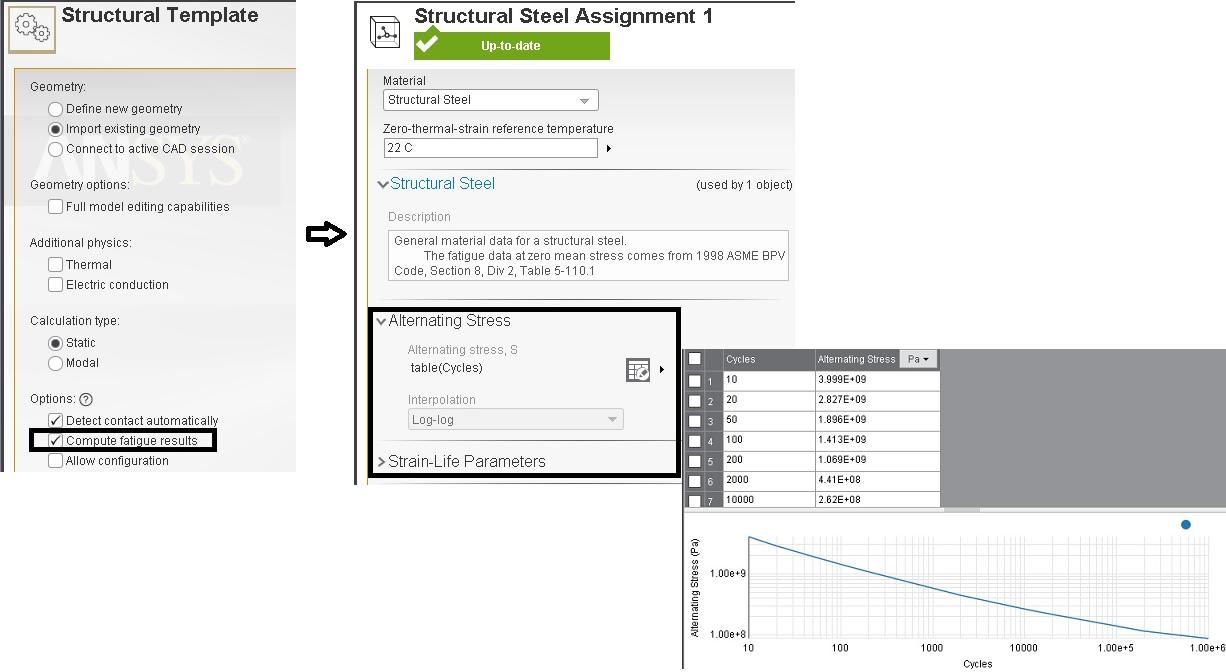 ANSYS - Шаблон для расчёта на прочность, показана кривая  σ-N для конструкционной стали