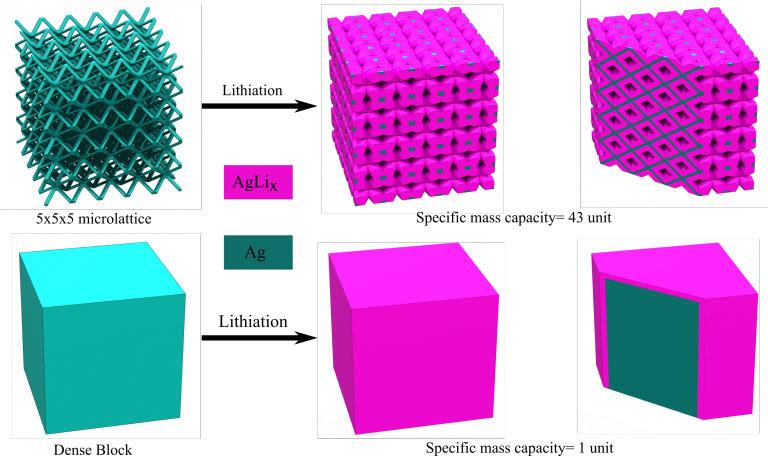 Архитектура решетки может обеспечивать каналы для эффективной транспортировки электролита внутри объема материала, тогда как для кубического электрода большая часть материала не будет подвергаться воздействию электролита. В поперечном разрезе показана серебряная сетка, позволяющая переносить заряд (ионы Li +) на токоприемник и как большая часть печатного материала была использована (кредит: Рахул Панат, Инженерный колледж CMU)