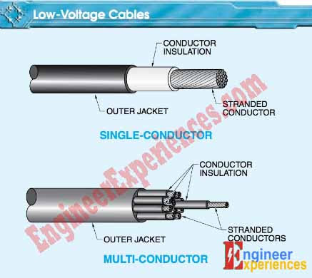 A low-voltage cable is a cable that can be single- conductor or multi-conductor and is rated from 0 V to 600 V.