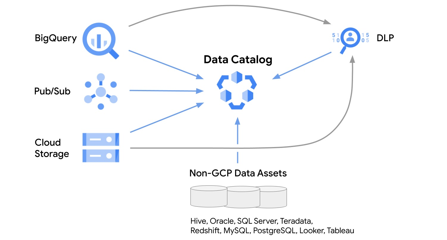Data Catalog product integration overview