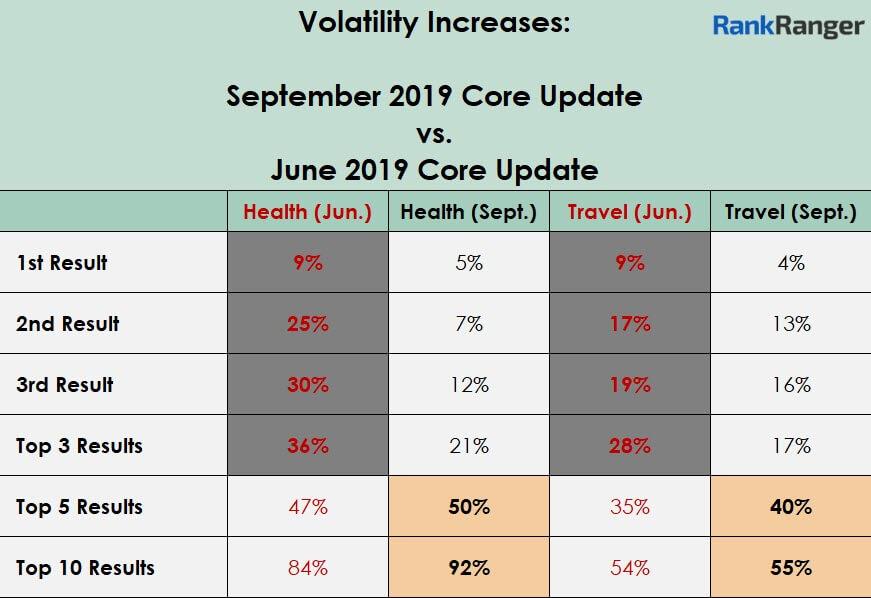снижение видимости сайтов в выдаче по тематикам в ходе июньского и сентябрьского обновления по тематикам