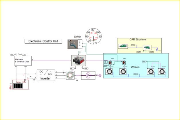 ANSYS - Системное моделирование привода автомобиля