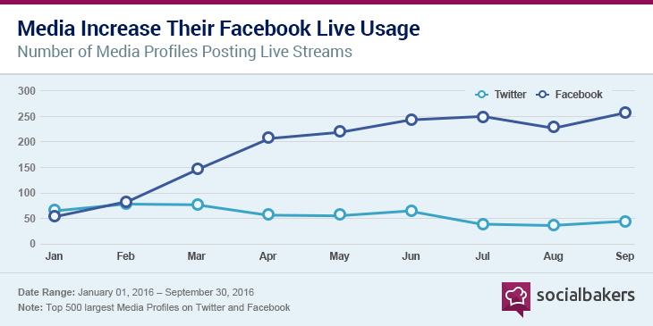 facebook live changing content marketing