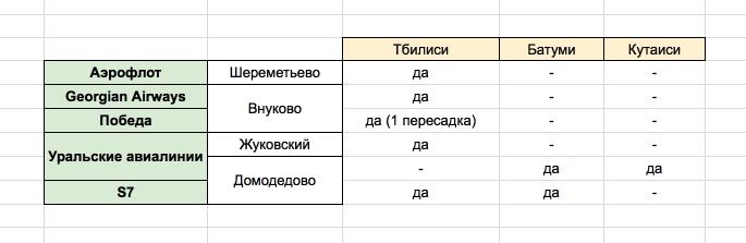 Авиабилеты в Грузию из Москвы