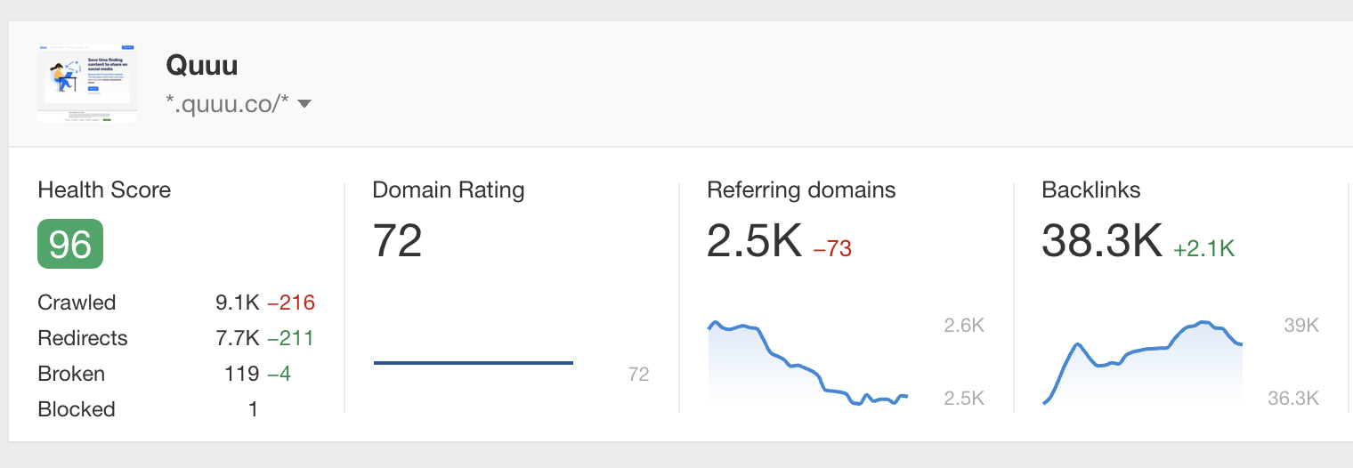 Screenshot of Quuu's domain authority metrics