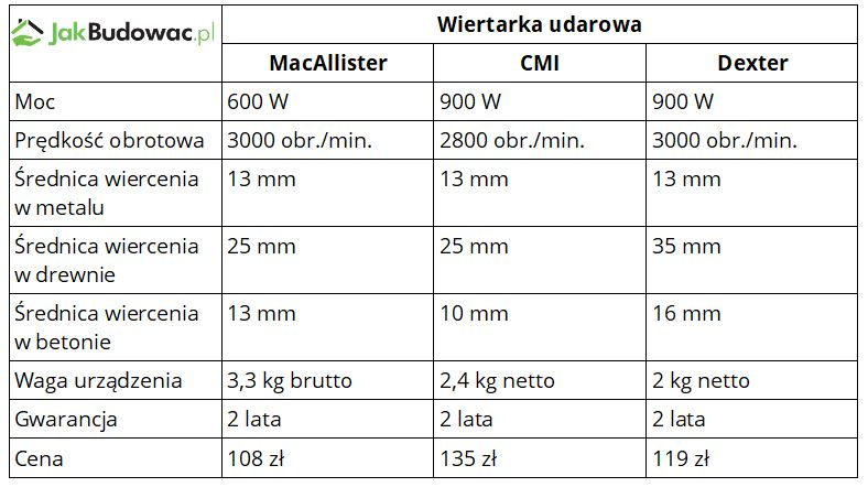 Wiertarka udarowa MacAllister, CMI i Dexter - porównanie parametrów i cen