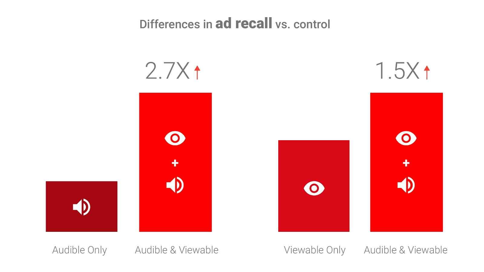 How-Viewability-and-Audibility-Affect-YouTube-Video-Ad-Effectiveness-R7-03.jpg