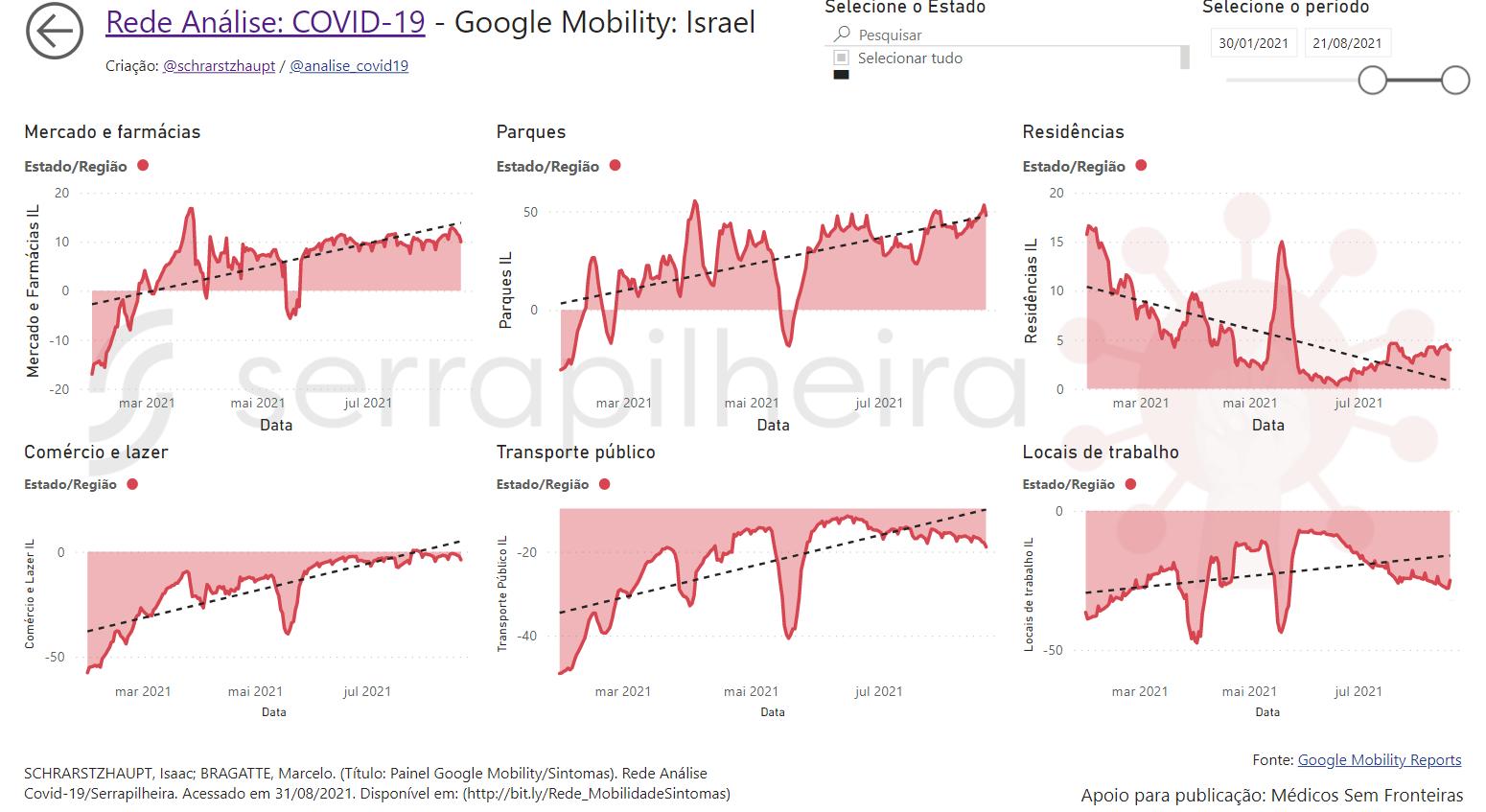 situação de mobilidade de Israel
