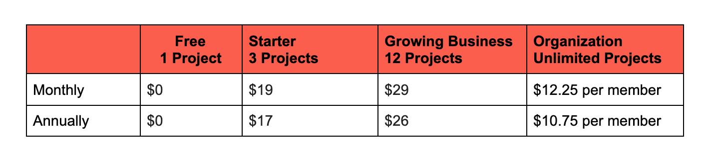 Zeplin price breakdown image