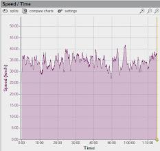 Photo: Relevé GPS de la vitesse de Charles -- 41,7 km/h de vitesse max et 34,4 km/h de vitesse moyenne.