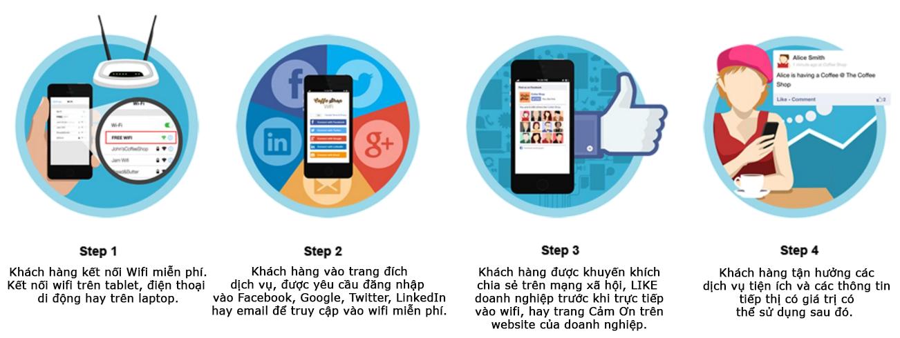 Các bước sử dụng Wifi Marketing của doanh nghiệp