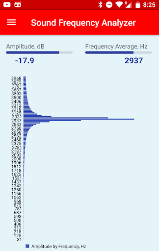 Sound Frequency Analyzer by BC MOBILE (Google Play, United States