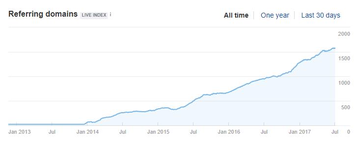 рост ссылочного по продвигаемомоу сайту